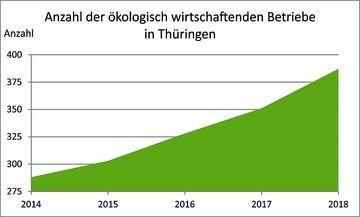 Entwicklung der ökologischen Landwirtschaft in Thüringen